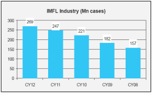 IMFL Industry (Mn cases)