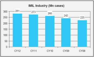 The IMIL segment has witnessed healthy traction in volumes with 6% CAGR over 2007-2012e to reach ~280mn cases.