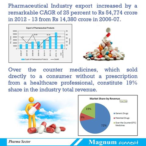 Export of Pharmaceutical Products