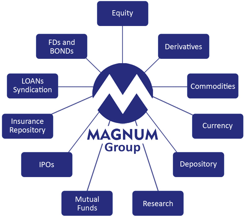 Magnum Group's Product & Services